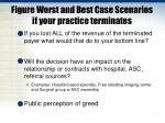 figure worst and best case scenarios if your practice terminates