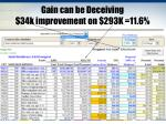 gain can be deceiving 34k improvement on 293k 11 6