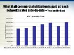 what if all commercial utilization is paid at each network s rates side by side total and by band