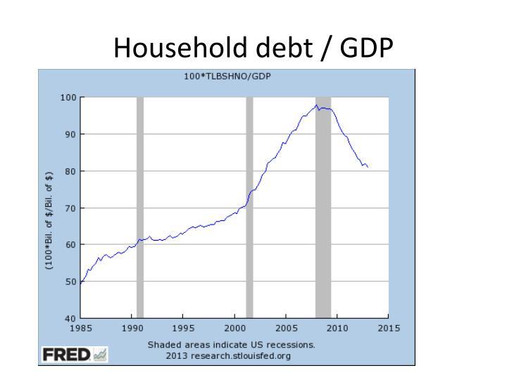 Household debt / GDP
