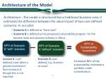 architecture of the model