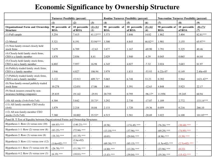 Economic Significance by