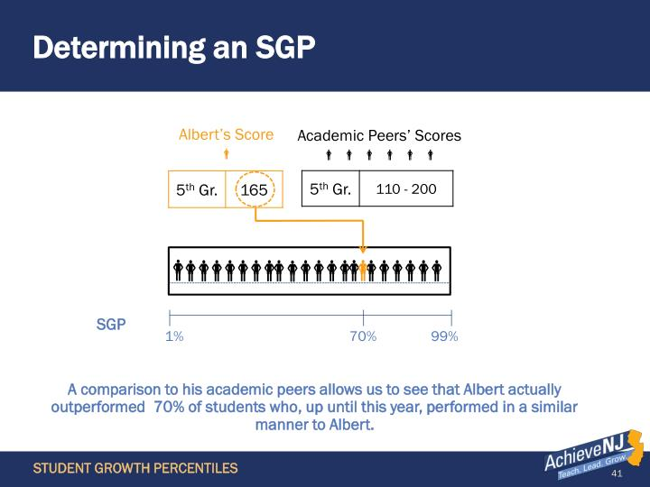 Determining an SGP