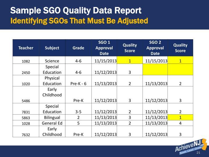 Sample SGO Quality Data Report