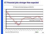 ct financial jobs stronger than expected