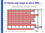 ct homes took longer to sell in 2009