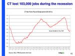 ct lost 103 000 jobs during the recession