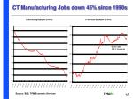 ct manufacturing jobs down 45 since 1990s