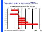 home sales begin to turn around yoy