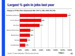 largest gain in jobs last year