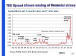 ted spread shows easing of financial stress