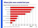 where jobs were created last year