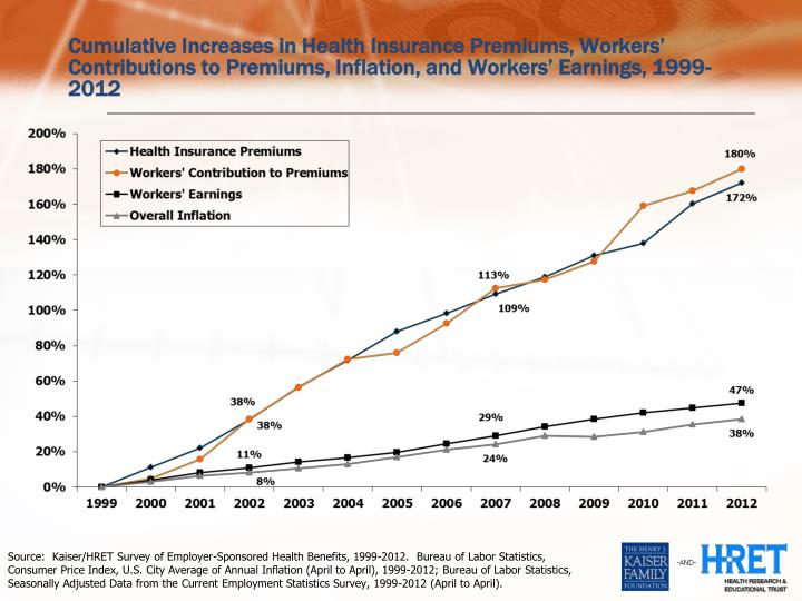 Cumulative Increases in Health Insurance Premiums, Workers' Contributions to Premiums, Inflation, ...
