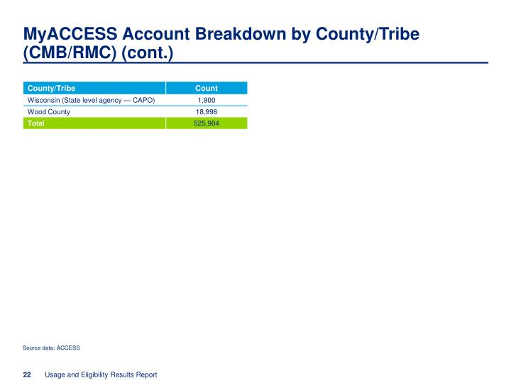 MyACCESS Account Breakdown by County/Tribe (CMB/RMC) (cont.)