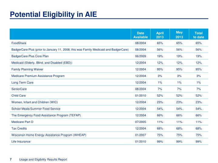 Potential Eligibility in AIE