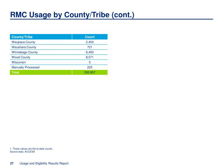 RMC Usage by County/Tribe (cont.)