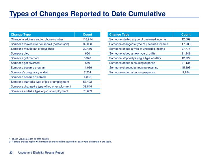 Types of Changes Reported to Date Cumulative