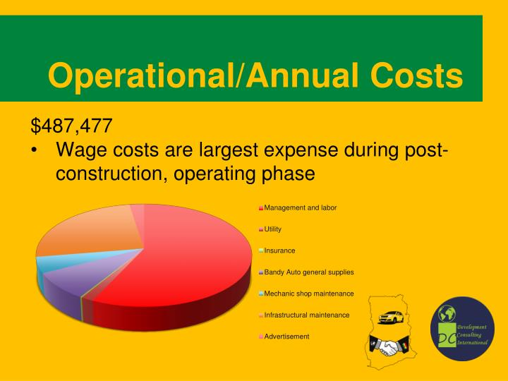 Operational/Annual