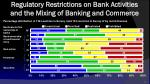 regulatory restrictions on bank a ctivities and the m ixing of banking and c ommerce