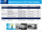 medical devices ivd product pipeline