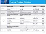 pharma product pipeline