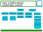p c compliance staffing chart