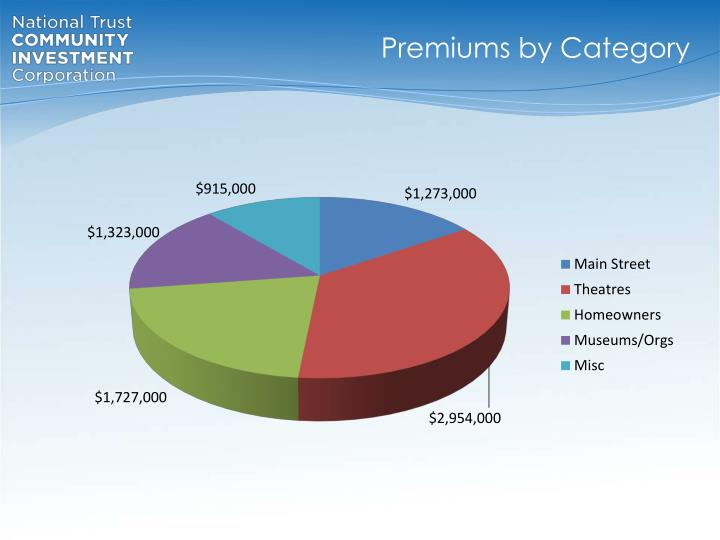 Premiums by Category