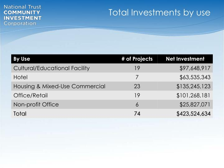 Total Investments by