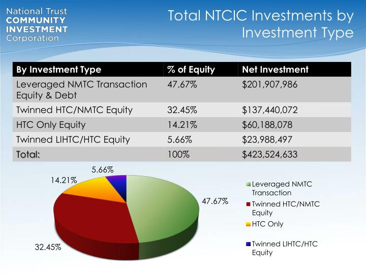 Total NTCIC Investments by Investment