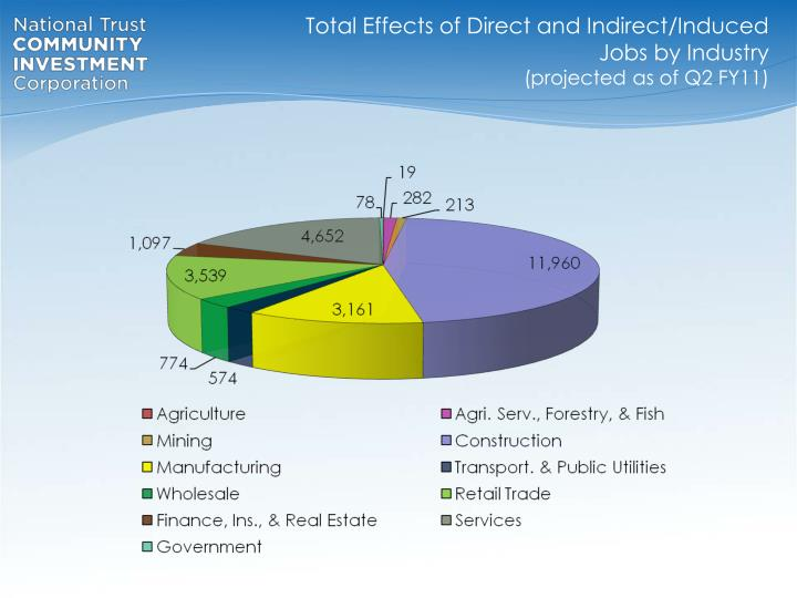 Total Effects of Direct and Indirect/Induced Jobs by Industry