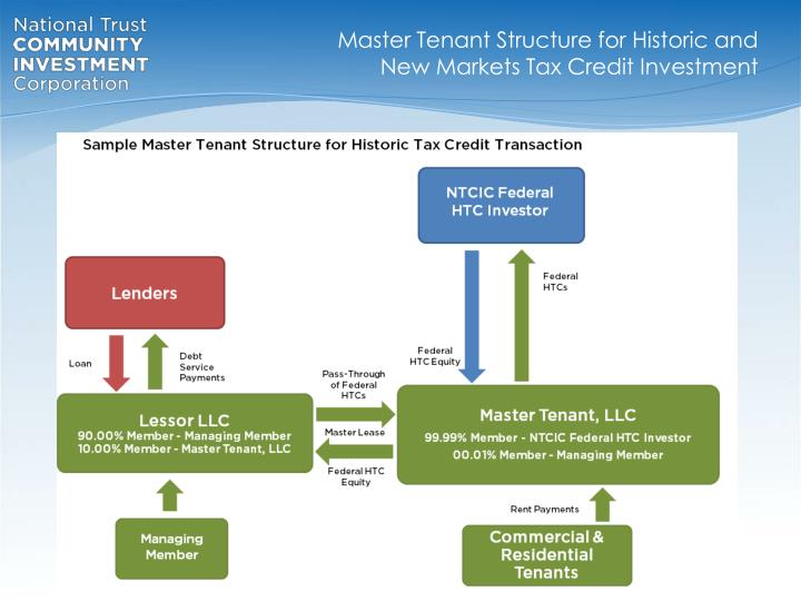 Master Tenant Structure for Historic and New Markets Tax Credit Investment