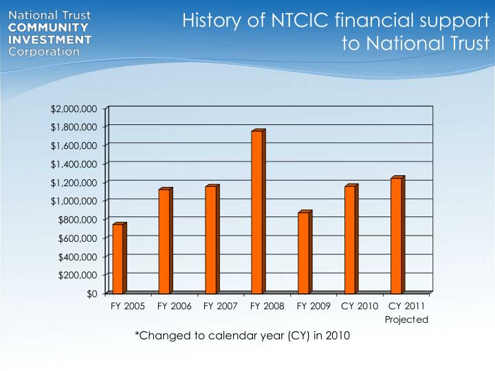 History of NTCIC financial support to National Trust