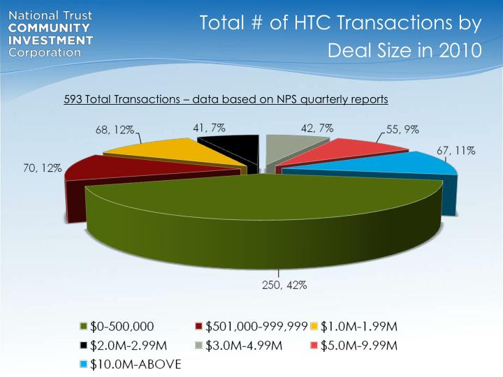 Total # of HTC Transactions by Deal Size in 2010