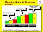 mapping goals to recovery phases