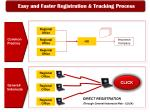 easy and faster registration tracking process