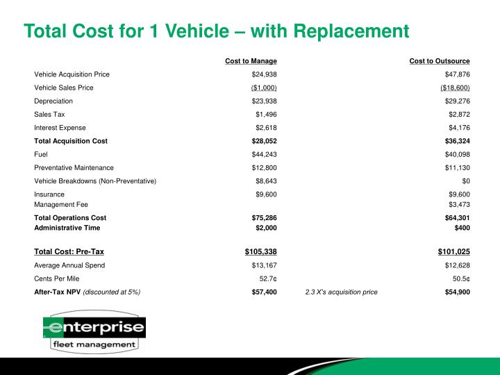 Total Cost for 1 Vehicle – with Replacement