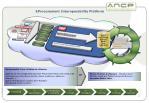 eprocurement interoperability platform
