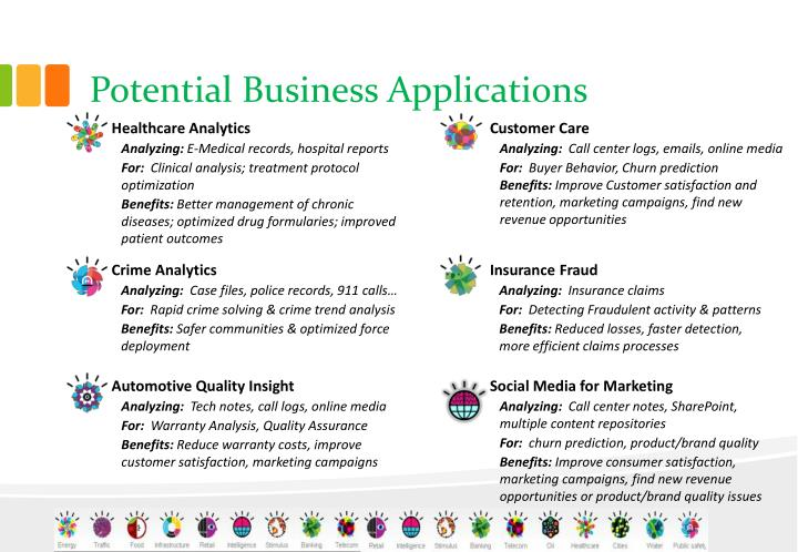 Potential Business Applications