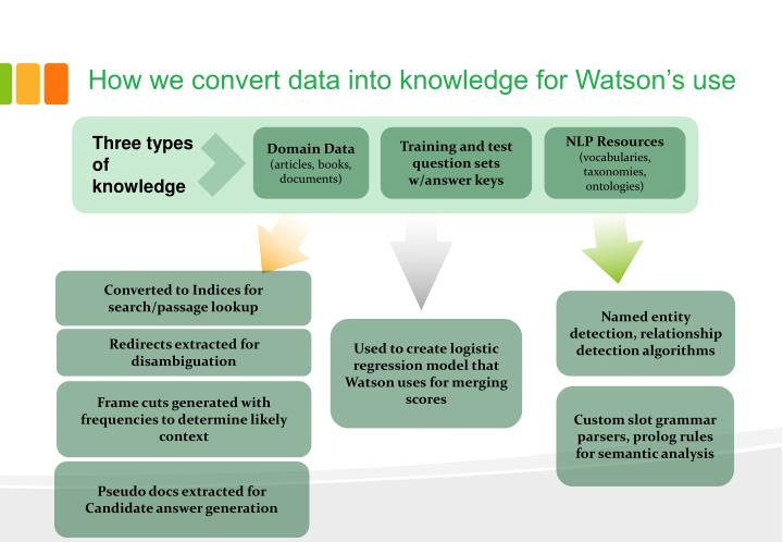 How we convert data into knowledge for Watson'