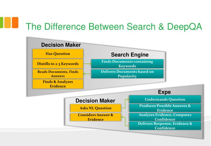 The Difference Between Search &