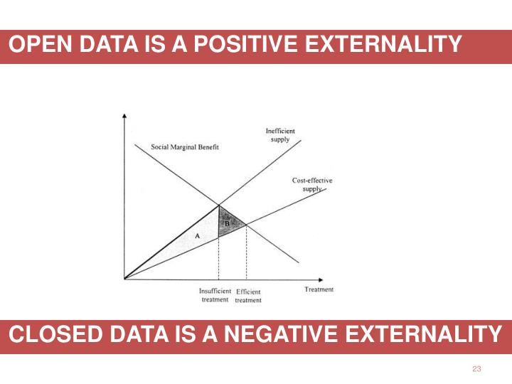 CLOSED DATA IS A NEGATIVE EXTERNALITY