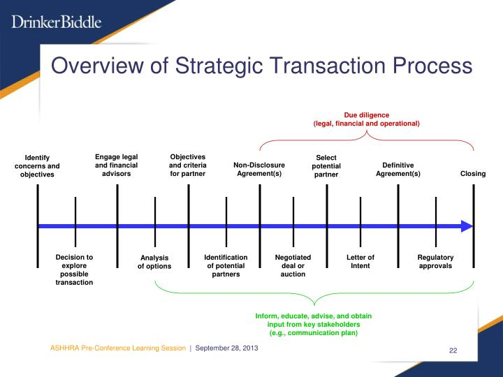 Overview of Strategic Transaction Process
