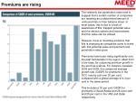 premiums are rising