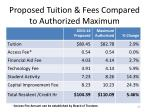 proposed tuition fees compared to authorized maximum