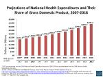 projections of national health expenditures and their share of gross domestic product 2007 2018