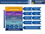 shared analytics and business intelligence framework
