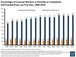 percentage of covered workers in partially or completely self funded plans by firm size 1999 2013
