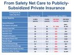 from safety net care to publicly subsidized private insurance
