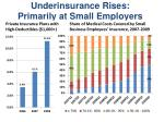 underinsurance rises primarily at small employers