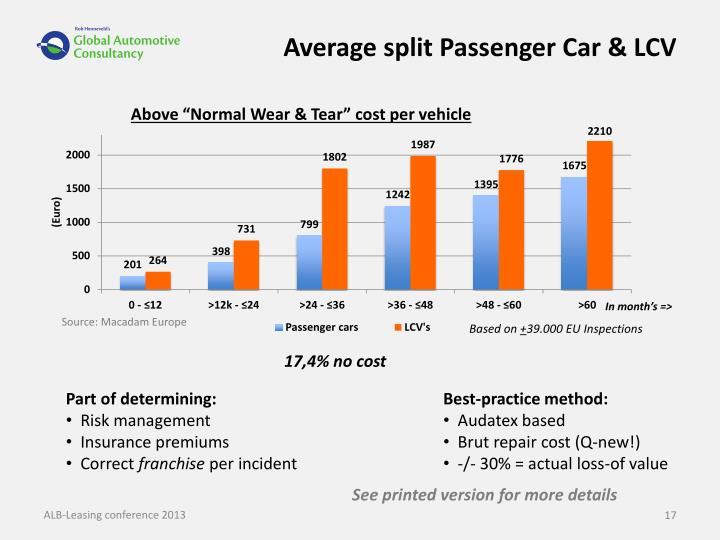 Average split Passenger Car & LCV